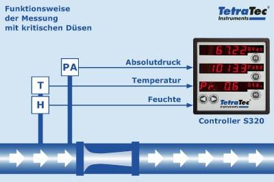 Funktionsprinzip der Messung mit kritischen Düsen