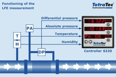 Operating principle of the LFE measurement