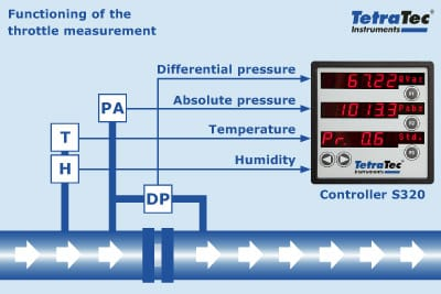 Operating principle of the throttle measurement