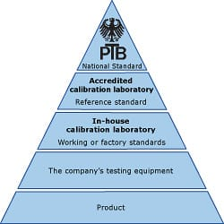 Traceability from the product to the standard