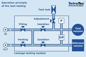 Operating principle of the leak testing
