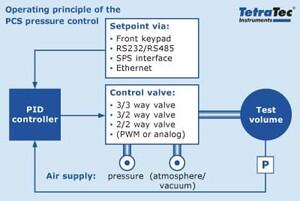 Operating principle of the PCS pressure control