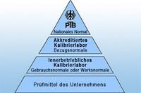 Grafik Kalibrier-Hierarchie