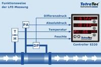 Grafik LFE-Messung
