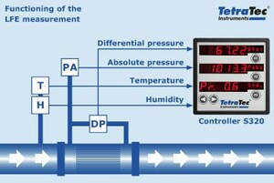 Functioning of the LFE measurement